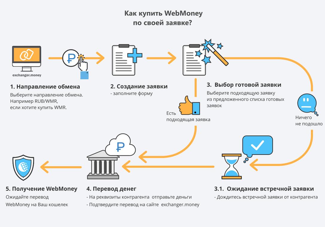 как перевести деньги с вебмани на яндекс деньги 2020 деньги под залог птс спб низкий процент срочно